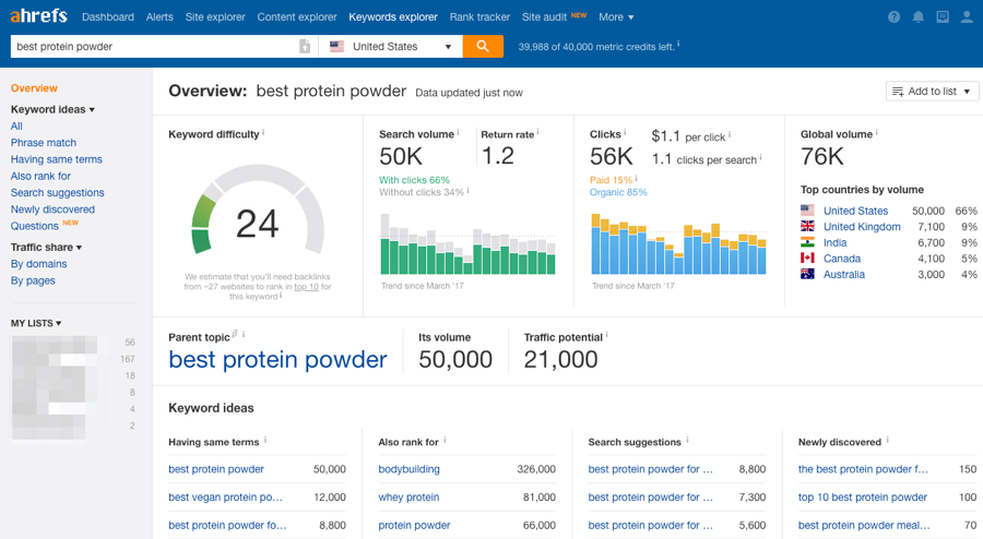 Ahrefs overview